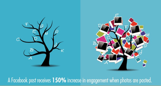 150% increase in engagement in facebook post with photos