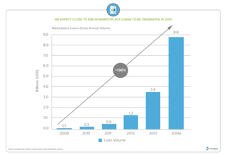 Graph of Marketplace Loans in 2014