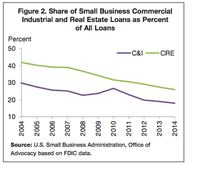 Commercial Industrial and Real Estate Loans