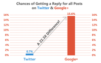 chances of getting a reply; Google+ vs Twitter