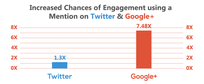 increased chance of mentions; Twitter vs Google+