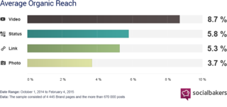 average organic reach chart from Social Bakers