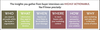 graphic explaining buyer interviews