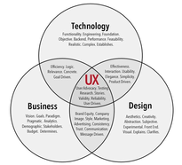 intersection of technology, business and design