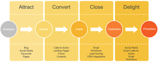 how to create leads through online marketing