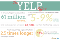 The Yelp Effect diagram by Jimdo
