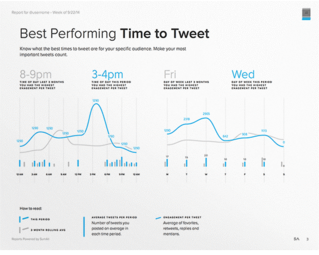 Best Performing Time to Tweet Chart