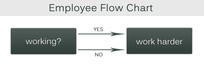 Employee flow chart: Working? Work harder.