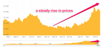 A steady rise in prices of gold graph