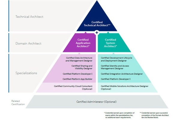 Salesforce Certification Guide Overview And Career Paths