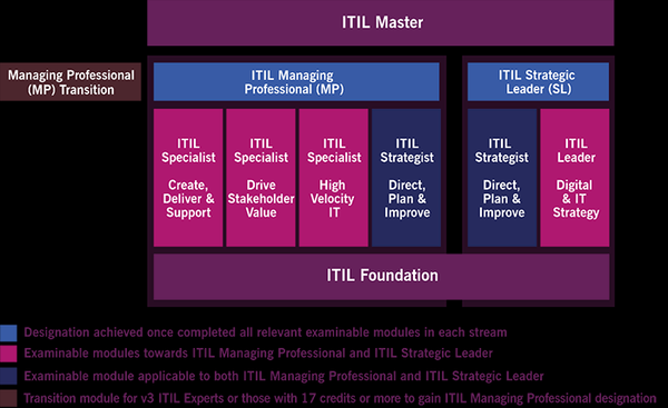 itil certification guide overview and career paths