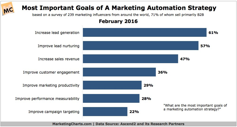 Most Important Goals of a Marketing Automation Strategy