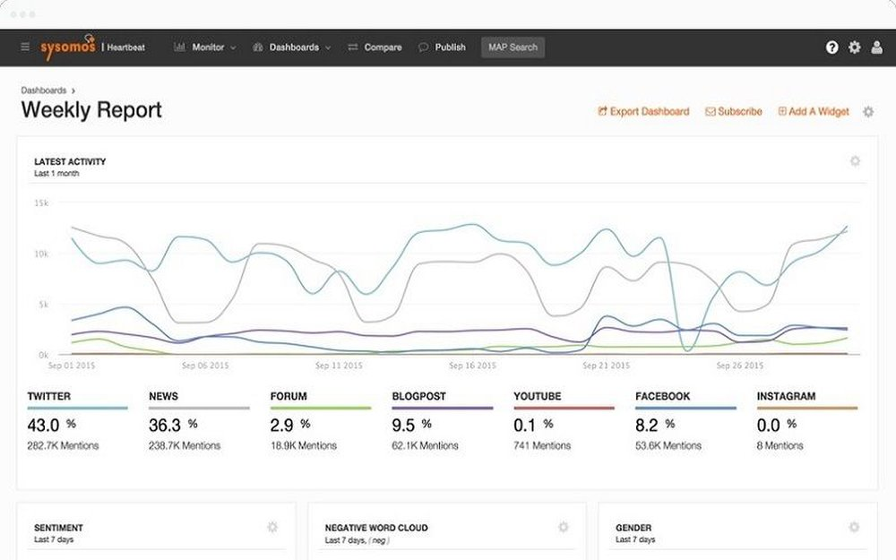 Sysomos image: Reports can show you the traffic you are interested in, and break down posts by demographics.