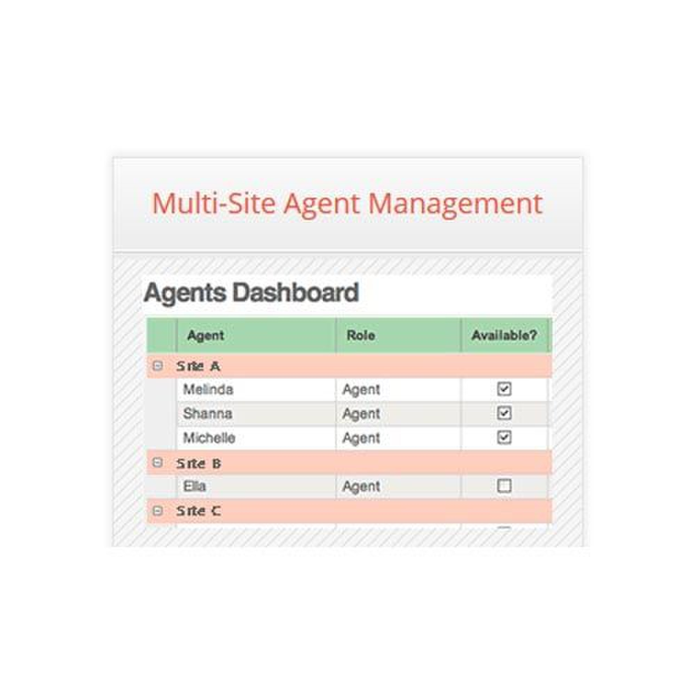 Velaro image: The dashboard for agents supporting multiple websites is organized and easy to use.