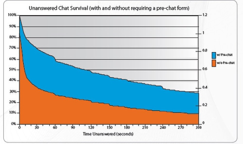 BoldChat: In this image you will see BoldChat Reports on Unanswered Chat Survival.