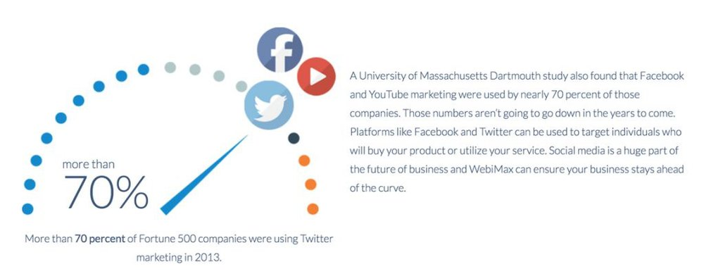 WebiMax image: Many companies use social media platforms, like Facebook and Twitter, as promotion, but WebiMax also can help you with Instagram, Pinterest, and YouTube marketing.