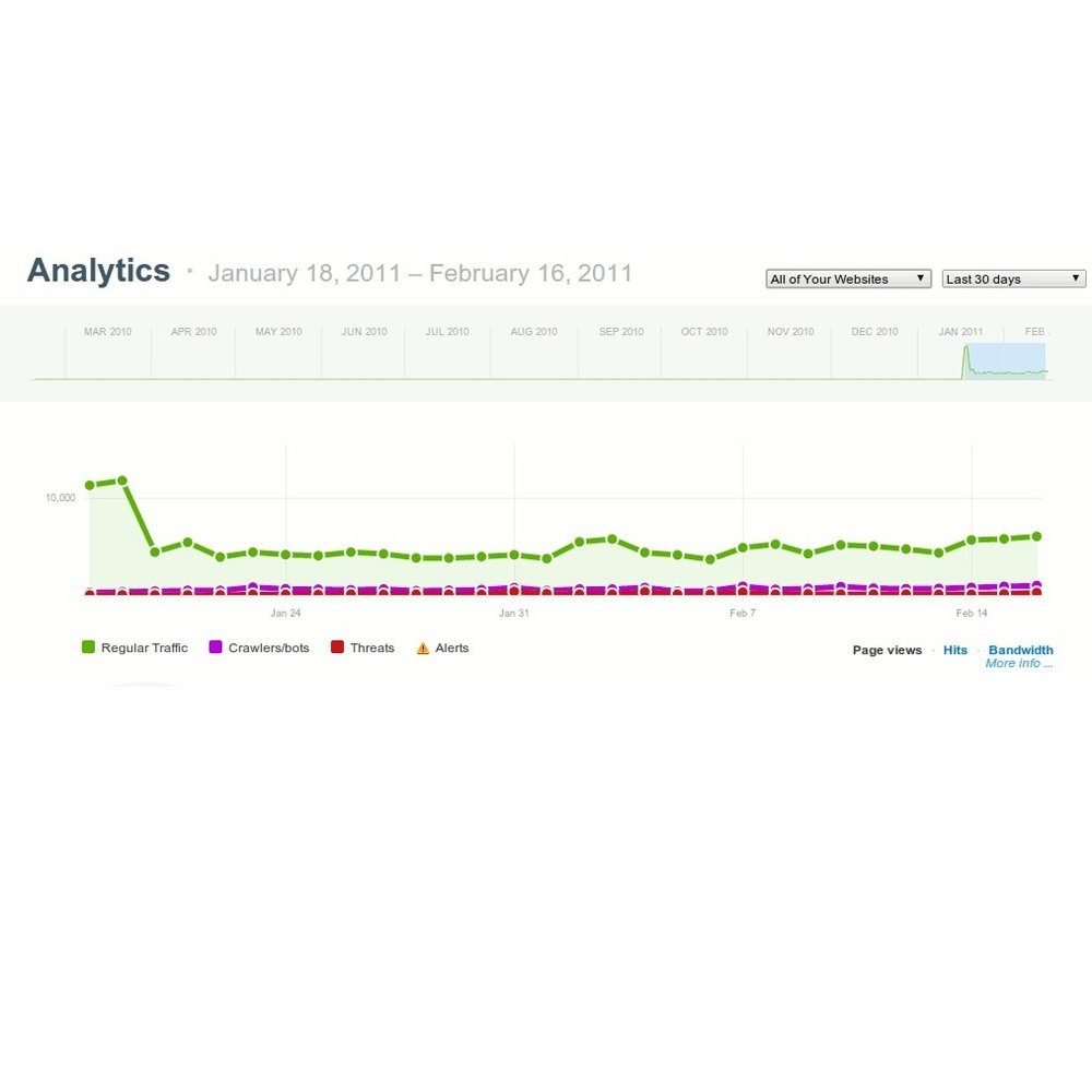 This image shows the website security and performance service CloudFlare. Here you can see a the traffic time line.
