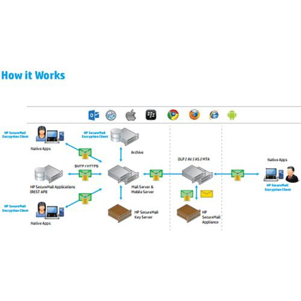 HP SecureMail image: This diagram demonstrates how the encryption technology protects your information.