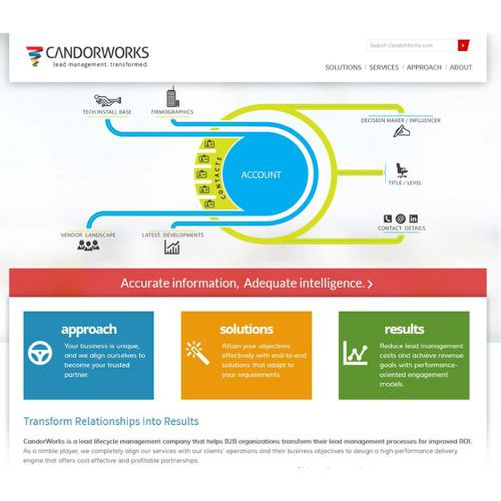 CandorWorks image: This company explains the services it offers and its approach to B2B sales lead generation.