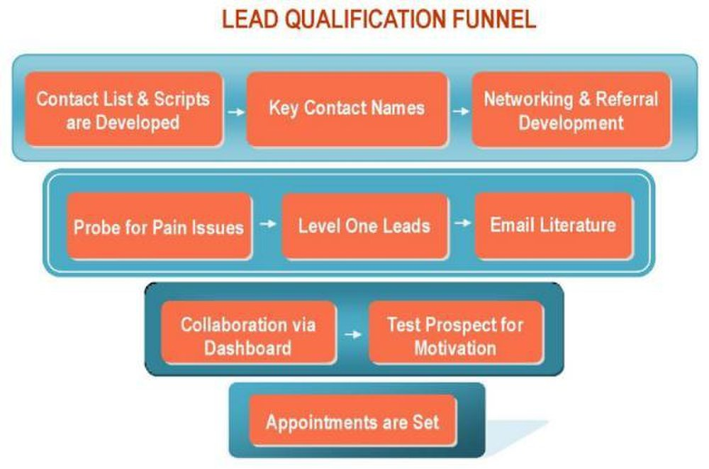 Strategic Sales & Marketing image: This company has a process in place that it follows to qualify your leads.