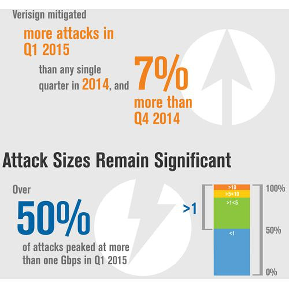 Verisign DDoS Protection Services image: The website offers interesting statistics about the protection service and growing DDoS trends.