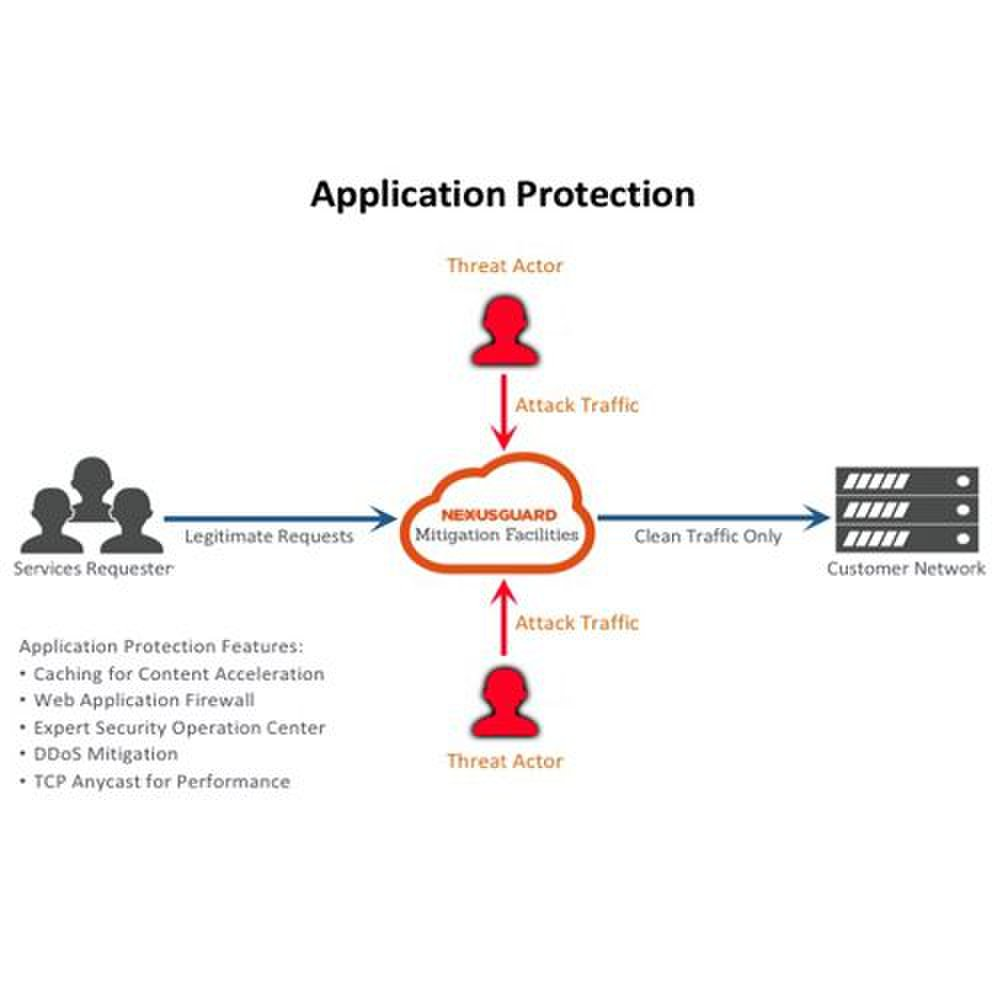 Nexusguard ClearDDoS image: The company offers application protection using web application firewalls, security operation centers, caching and other mitigation techniques.