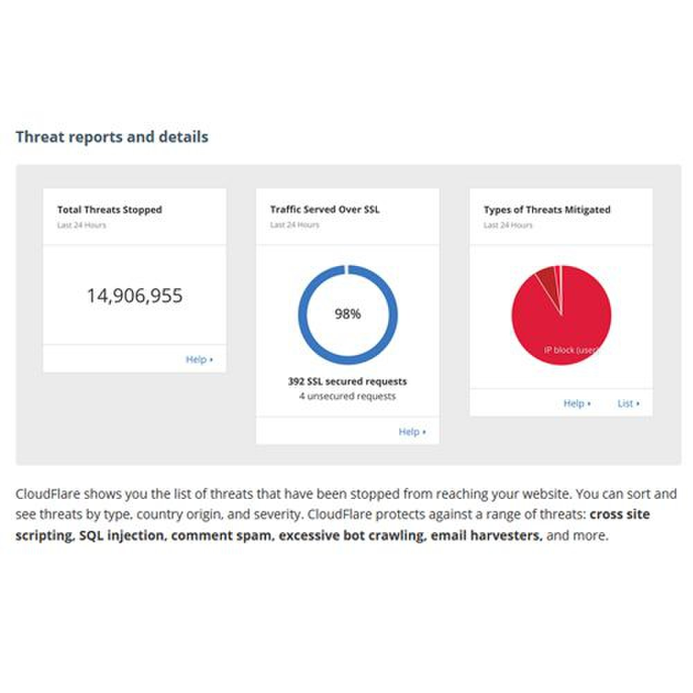 CloudFlare Enterprise image: You can view threats by type, country origin and severity.