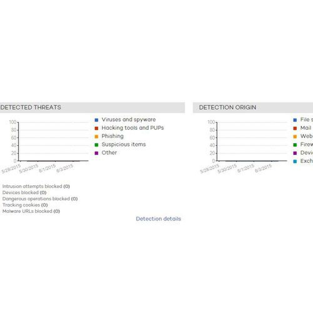 Panda Endpoint Protection Plus image: Bar graphs show threats, so you can easily monitor security.