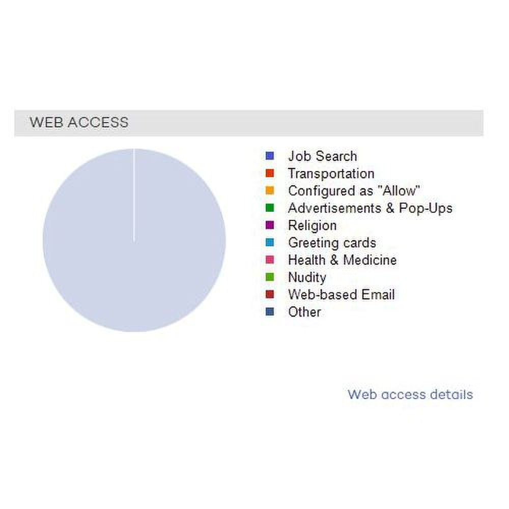Panda Endpoint Protection Plus image: You can view the web content users are accessing based on categories.