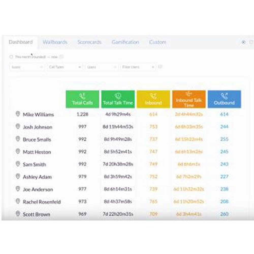 You can create reports that detail each team member's performance.