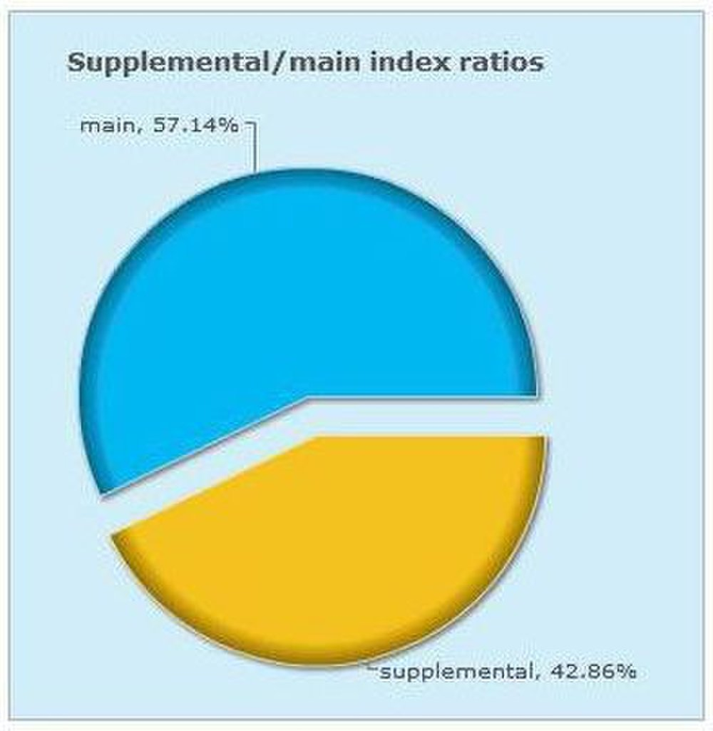 SheerSEO image: Some of the reports provided by SheerSEO are presented as pie charts to make the information easy to read.
