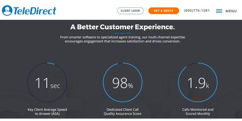 It takes an average of 11 seconds for TeleDirect agents to answer phone calls from your customers.