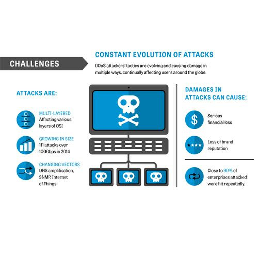 F5 image: This chart offers general challenges the service faces when protecting you from DDoS attacks.