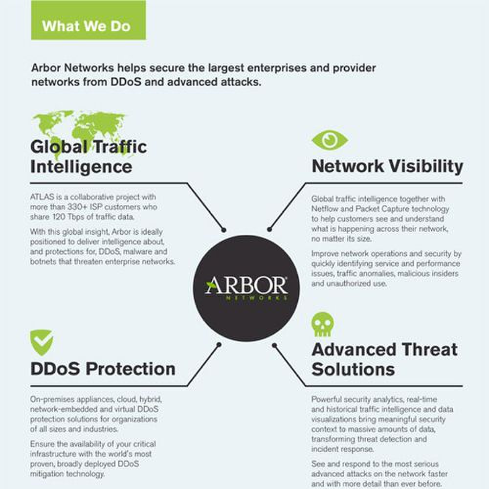 Arbor Cloud image: The above chart provides a brief overview of what Arbor does to protect you from DDoS and advanced attacks.