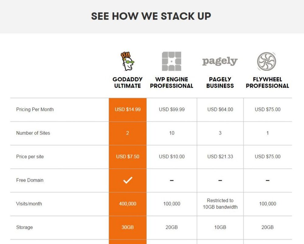 GoDaddy image: A comparison chart on GoDaddy's website shows you how this service compares to similar services.