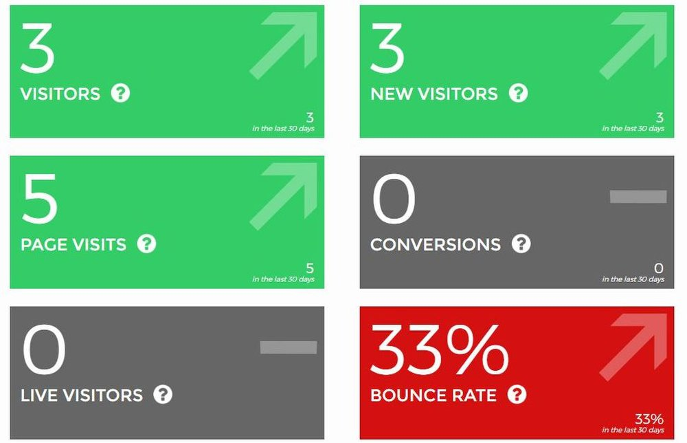 Wix image: The platform sorts stats into useful categories to help you find ways to improve your traffic.
