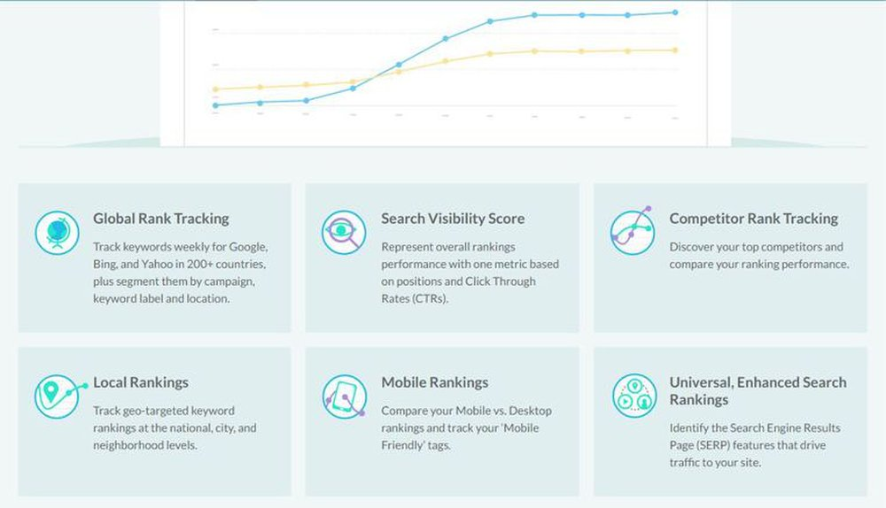 Moz Pro image: Moz tracks several rankings for you, including global, local, mobile and even competitor rankings.