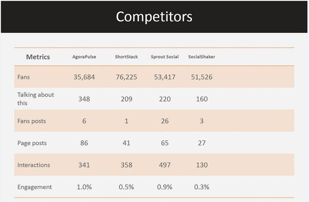 AgoraPulse image: You can see how your social media reputation and campaigns stack up against your competitors.