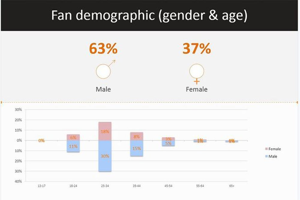AgoraPulse image: In some cases, the software can give you demographic information.
