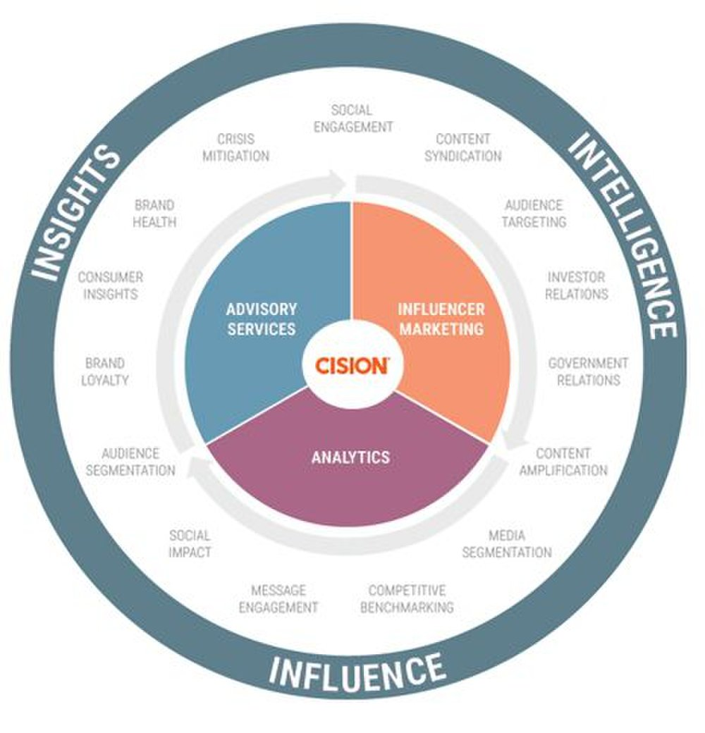 Cision image: This social media monitoring and management software's mission is to help inform all areas of your business.