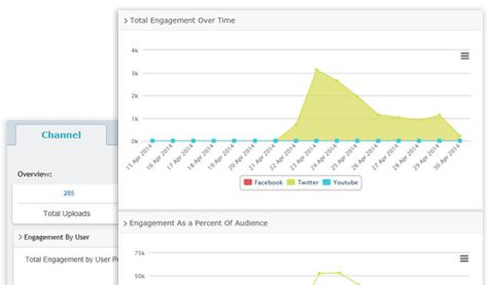 SocialClout image: The software lets you monitor engagement such as mentions of your company on social media.