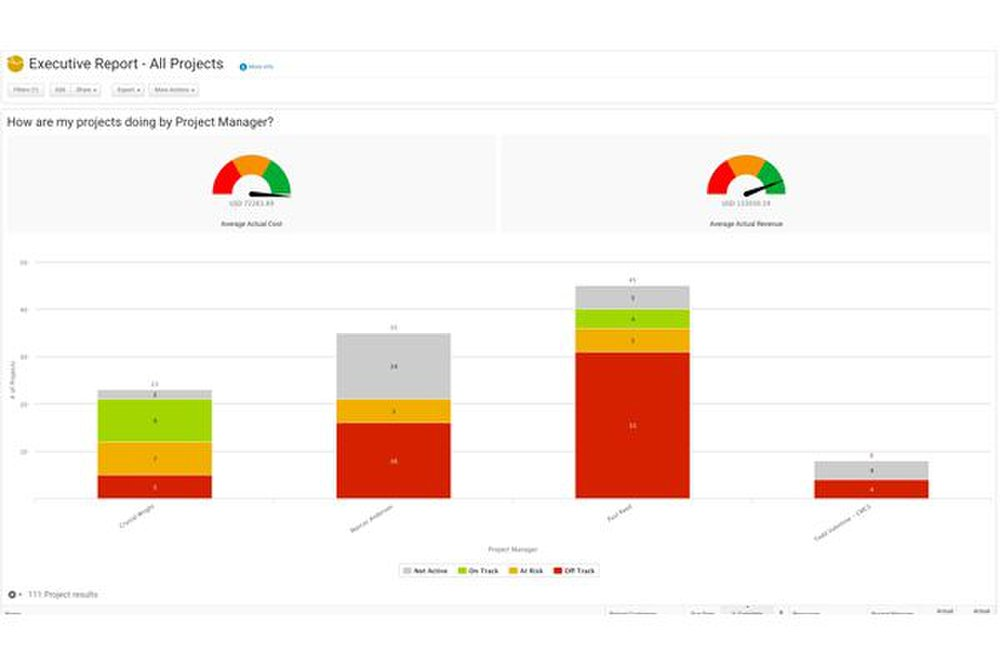 Clarizen image: Unlimited reporting options are available, including numerous preconfigured reports.