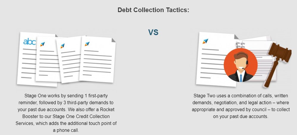 Another difference between the two stages is the tactics Rocket Receivables employs to collect on them. Delinquent accounts in stage two may require more aggressive tactics.