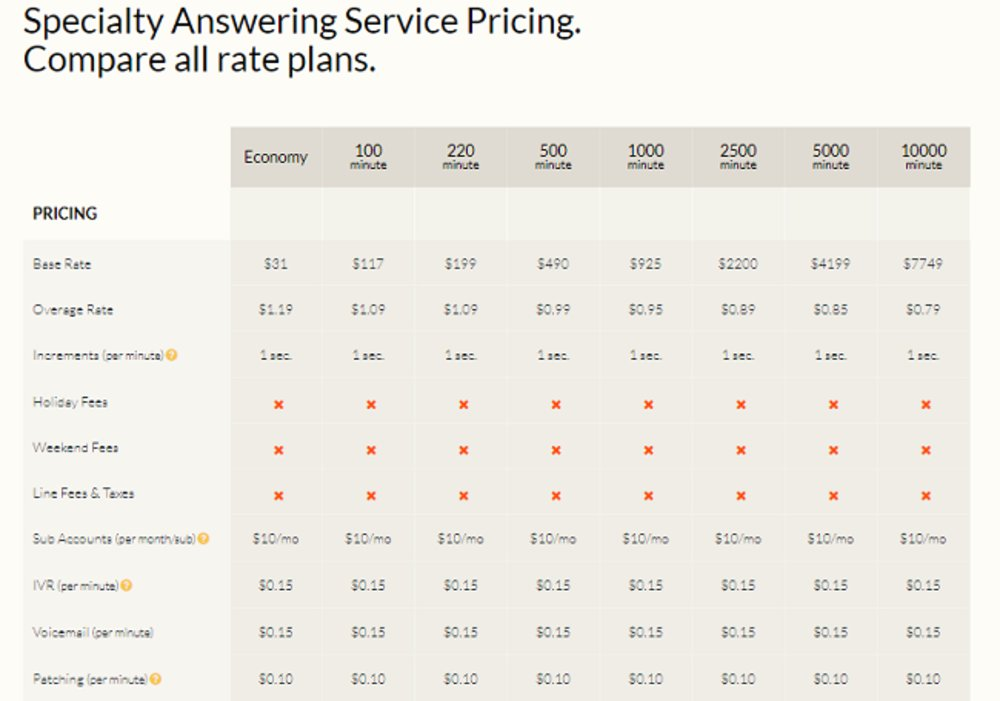 You can compare all of the pricing plans side by side on the company's website.