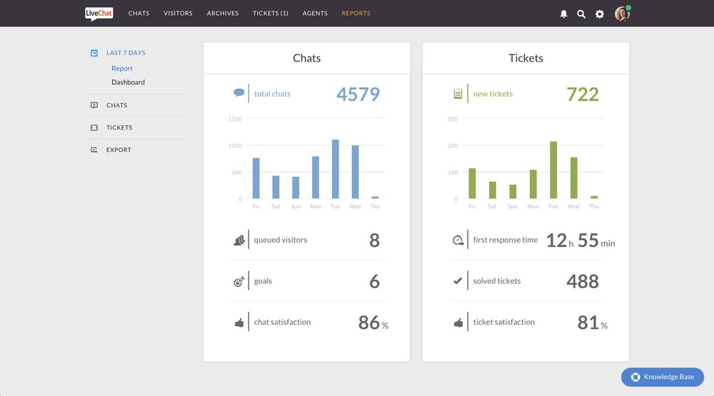 Reports for your chats and tickets outline metrics like queued visitors, response time and customer satisfaction.