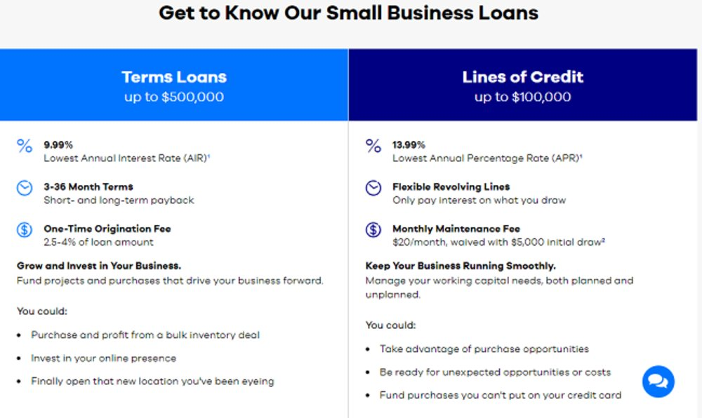 Businesses can receive term loans up to $500,000 and lines of credit up to $100,000.