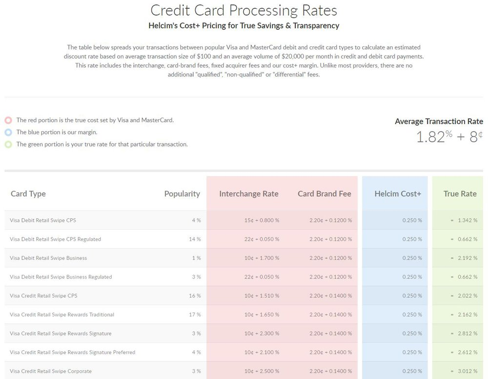 Helcim shows you the rate you'll actually pay when you accept different types of cards. The true rate includes the interchange rate, the card brand fee and the processor's margin.