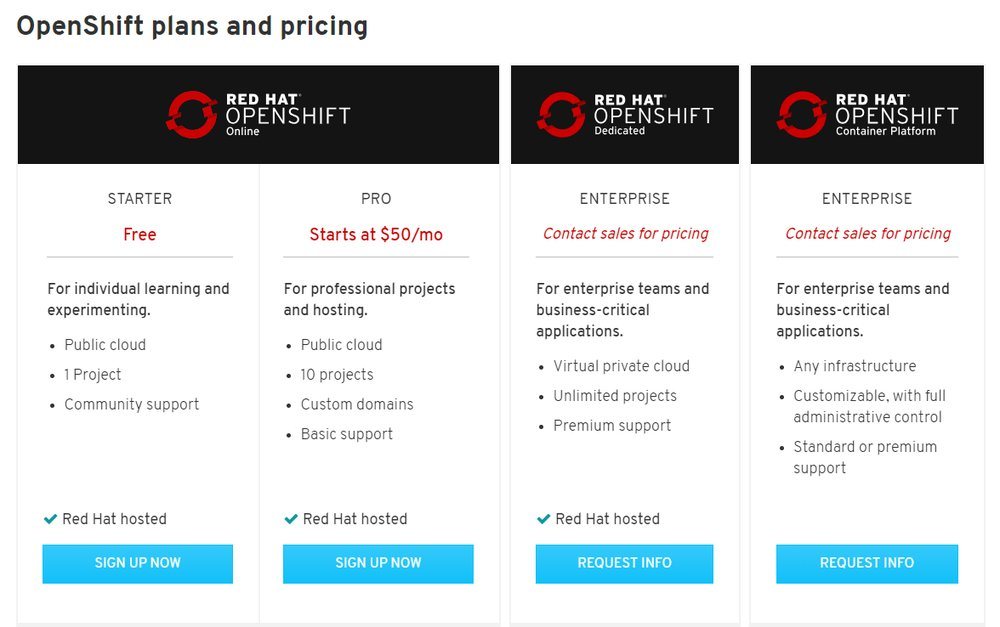 You can choose from one of OpenShift's four pricing plans, including a free Starter plan and two Enterprise-level options.