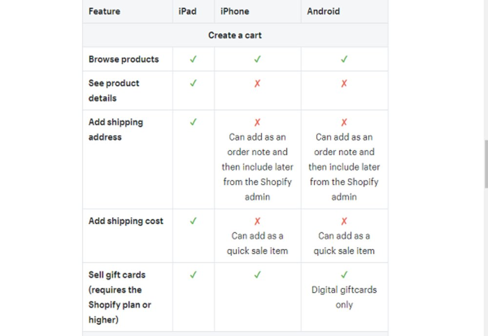 A chart shows which features are available when using iPads, iPhones or Android devices. iPads receive the largest number of features, iPhones receive the second most, and Android devices have a small number of features.