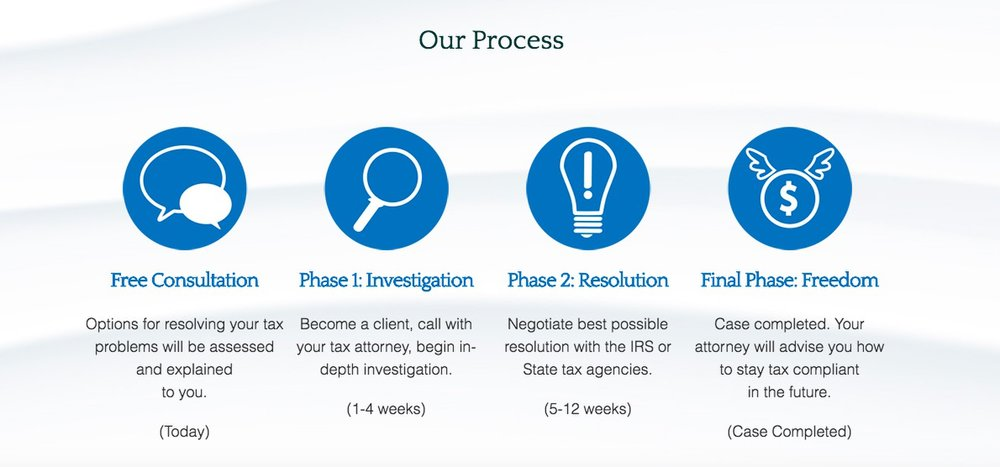 This firm follows a four-step process when working with clients, including a free consultation, case investigation, resolution, and help with future compliance.
